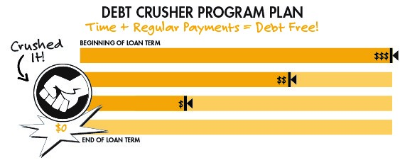 Debt Crusher Program